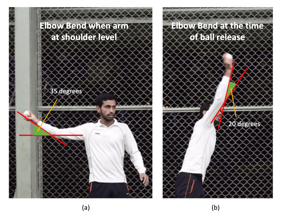 15-degree rule of chucking or throwing in cricket explained