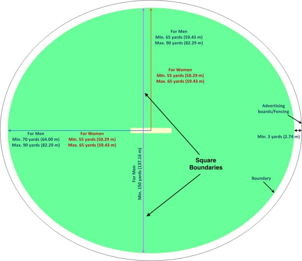 Cricket Playing Area dimensions with minimum and maximum