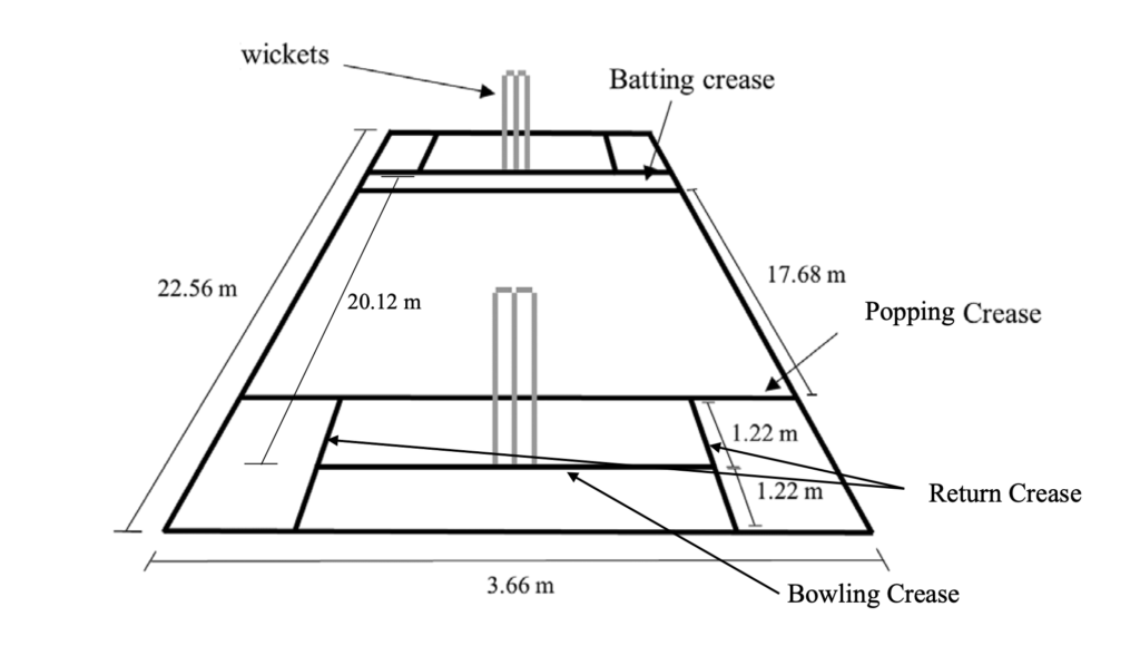 Dimensions of a cricket pitch with crease