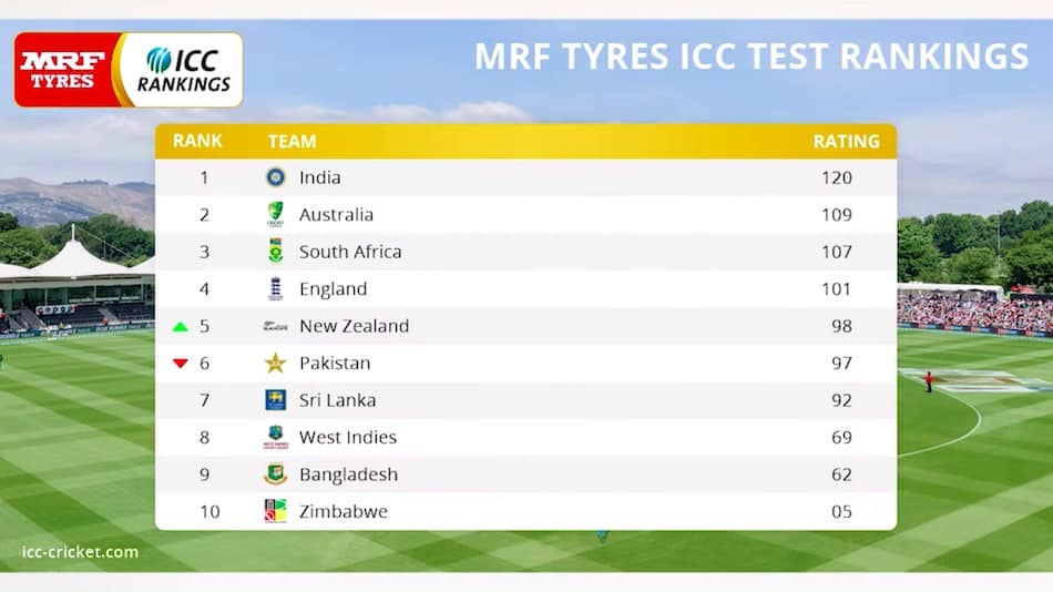 ICC Team Ranking System Explained