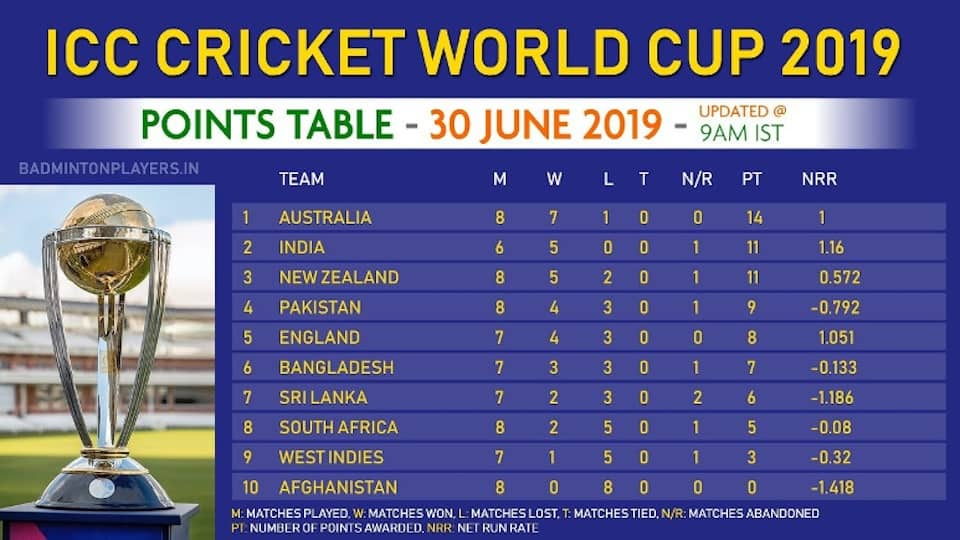 Image showcasing the points table during the cricket world cup 2019
